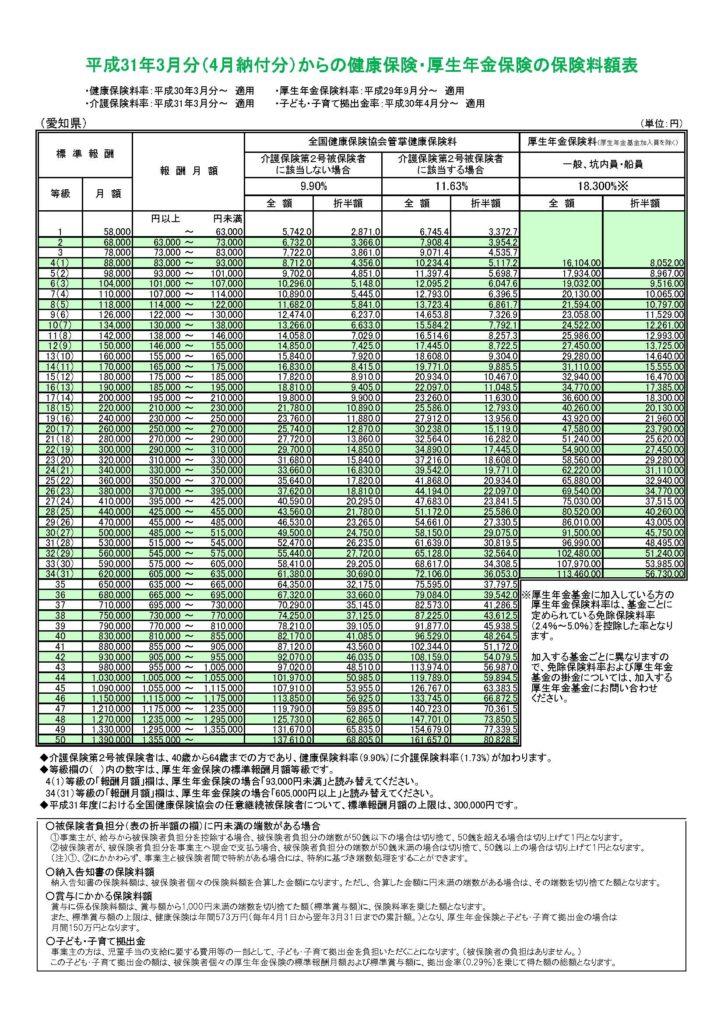 平成31年3月分(4月納付分)からの健康保険・厚生年金保険の保険料額表